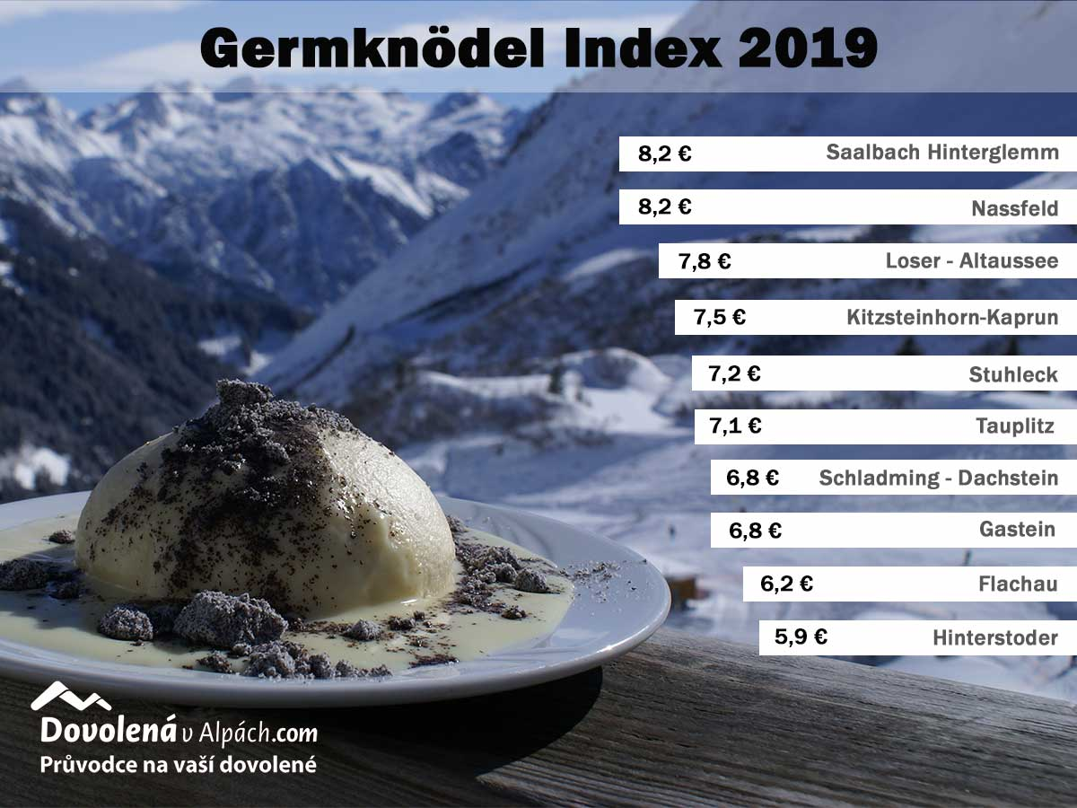 Germknodel Index 2019